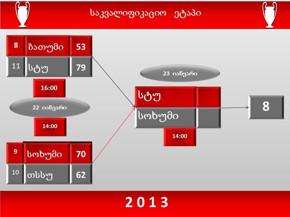 საქართველოს თასი 2013 დაიწყო