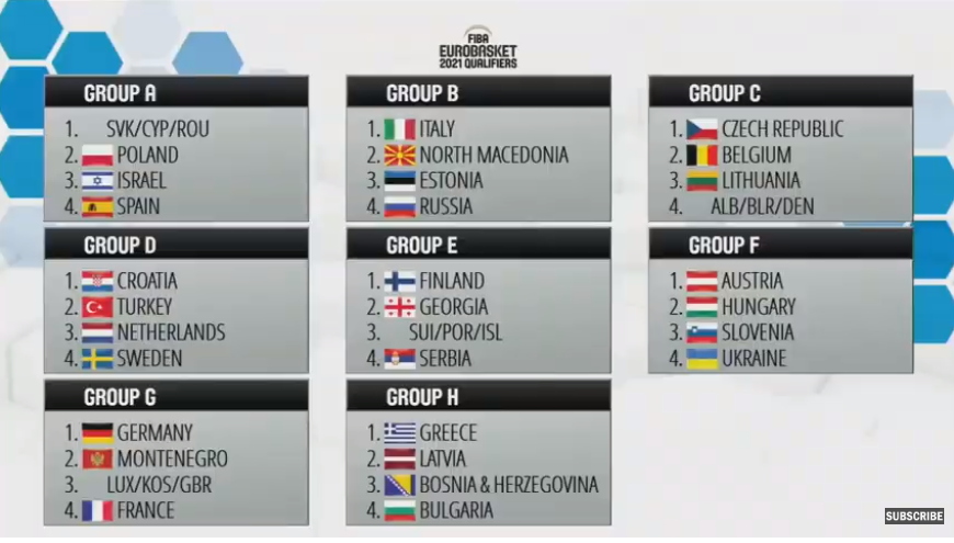 Sortition Ceremony revealed Georgia's rivals on Eurobasket 2021 Qualifiers